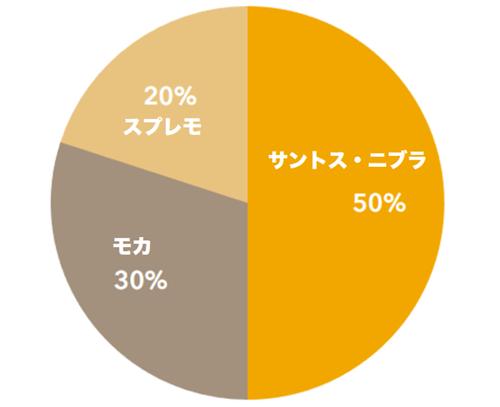 ブレンドコーヒーの配合比率